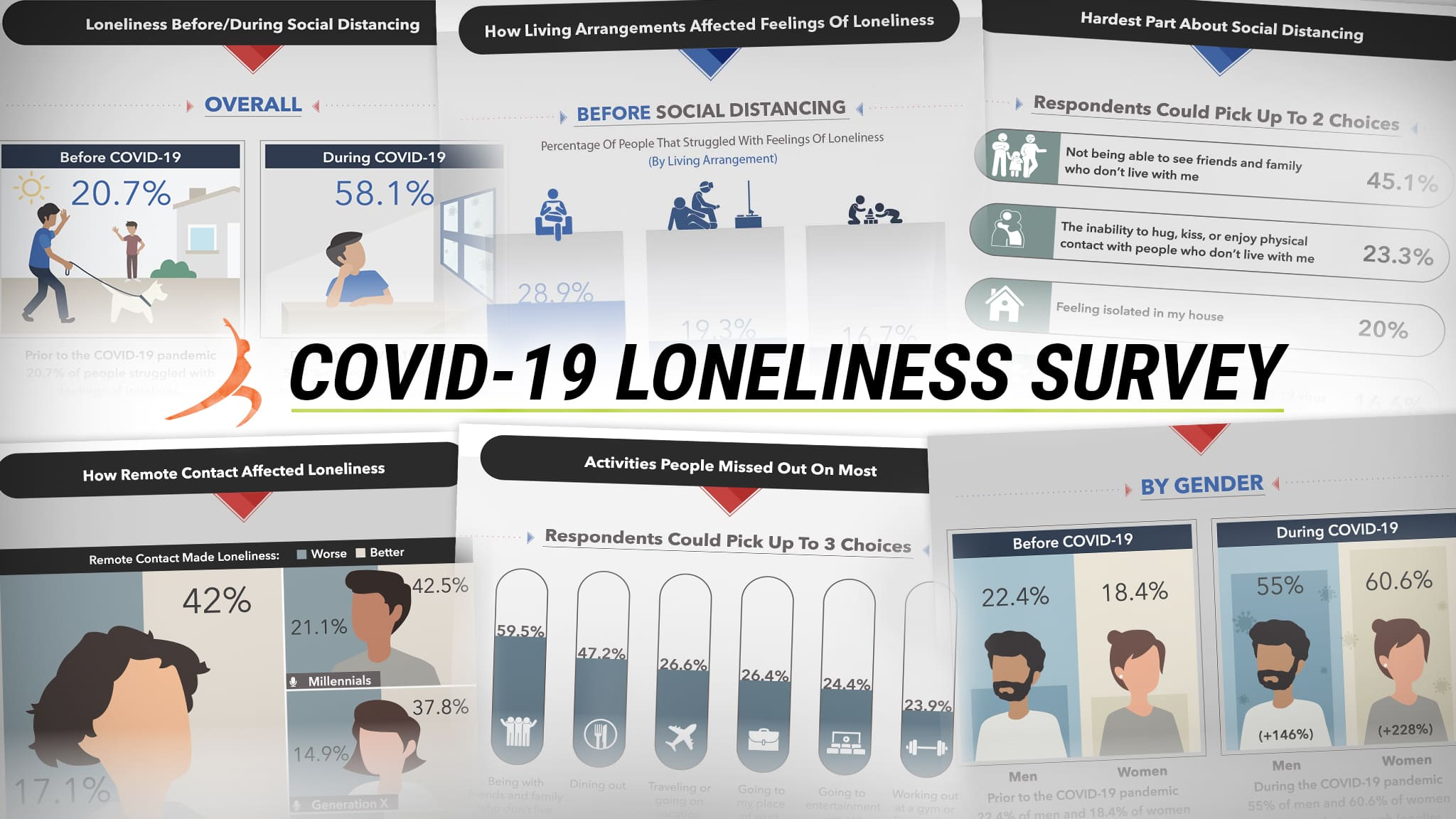 Montage Of Various COVID-19 Loneliness Survey Responses