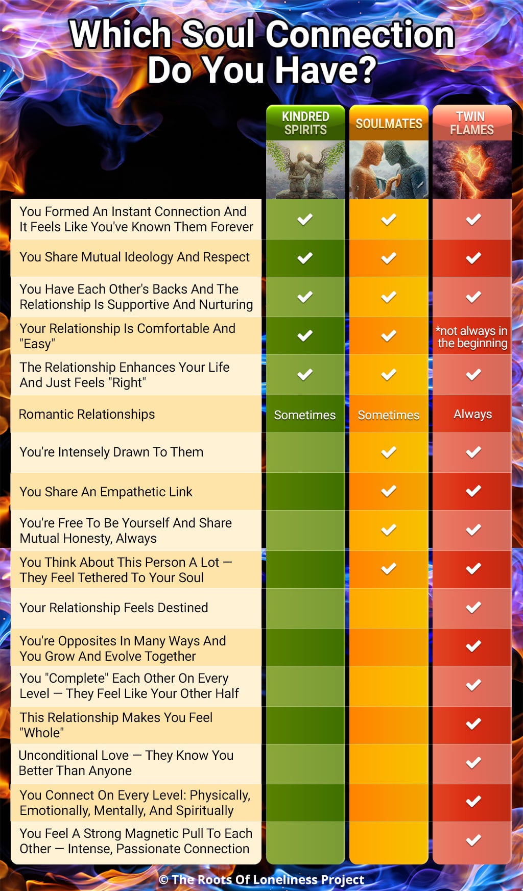 An Infographic Showing A Side-By-Side Comparison Between Kindred Spirits, Soulmates And Twin Flames