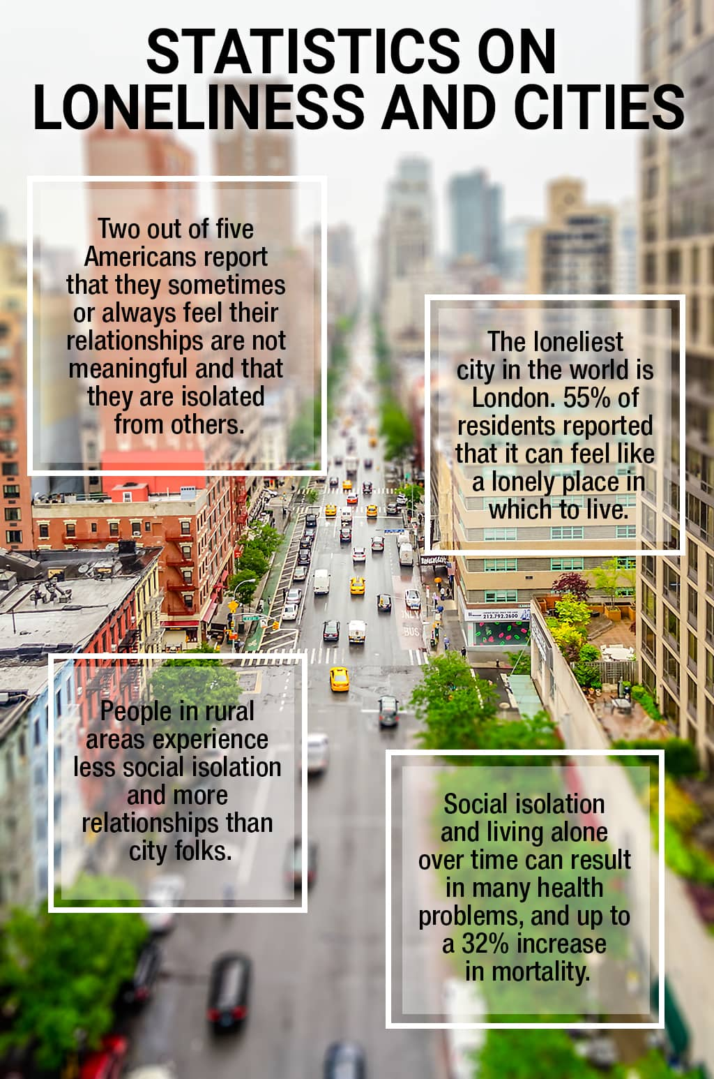 Infographic With Four Statistics About City Loneliness On A Tilt-Shift Background Of A Busy City Street